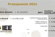 APRUEBA CONSEJO GENERAL DEL IEE, PRESUPUESTO DE EGRESOS PARA EL AÑO 2021